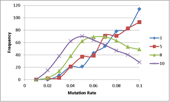 Figure 4(a): Histogram of the top 1% optimisations showing decreasing mutation rate with increasing problem complexity