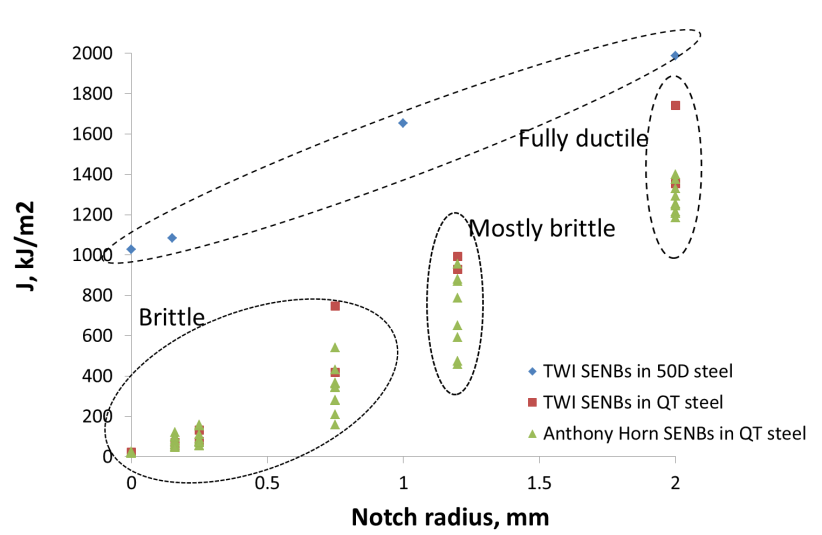 Figure 1. Historical SENB fracture toughness test data from TWI
