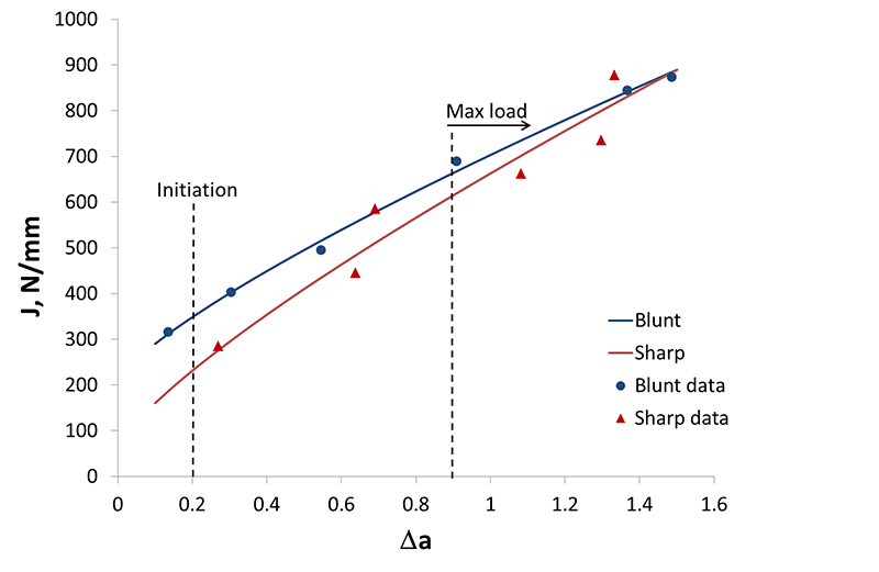 Figure 2. J multiple-specimen R-curves generated from SENT specimens with blunt and sharp notches. The position of the initiation fracture toughness is indicated, along with the position above which specimens reached or exceeded maximum load behaviou