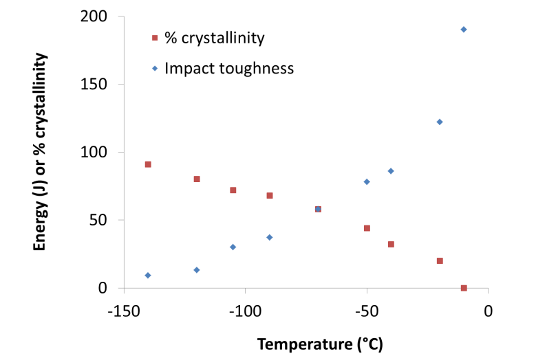 Figure 7. Charpy transition curve for specimens notched into the weld metal, expressed in terms of impact energy and % crystallinity.
