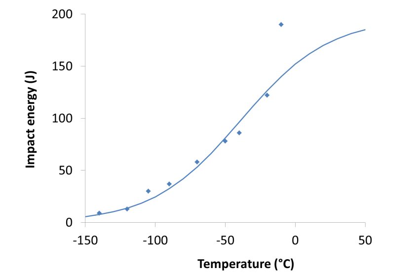 Figure 8. Charpy transition curve tanh curve best fit to the experimental data