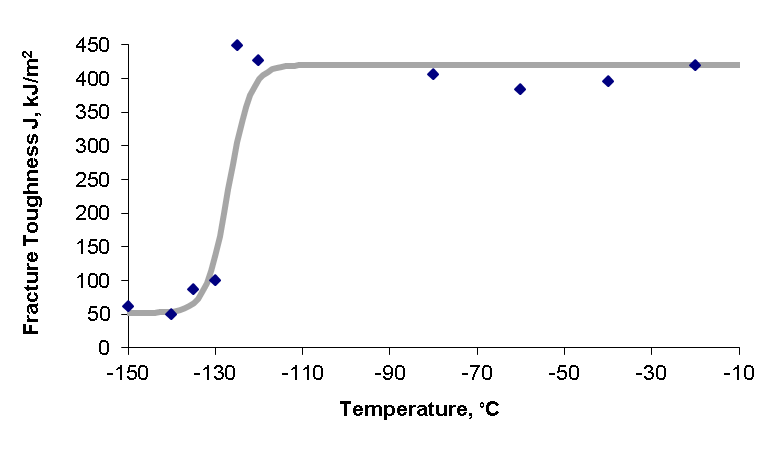 Figure 6 Fracture toughness data and transition curve for steel M01 using SENB specimens