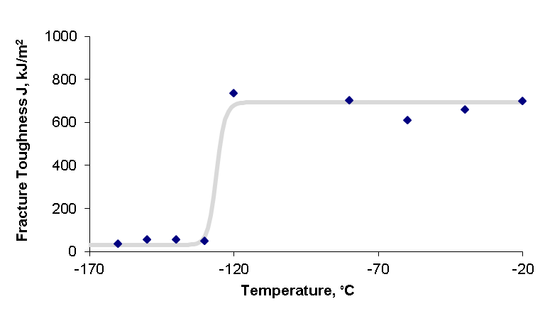 Figure 7 Fracture toughness data and transition curve for steel M01 using SENT specimens