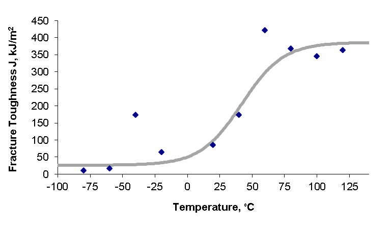 Figure 8 Fracture toughness data and transition curve fit for steel M02 using SENB specimens