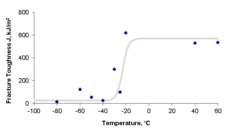 Figure 9 Fracture toughness data and transition curve for steel M02 using SENT specimens