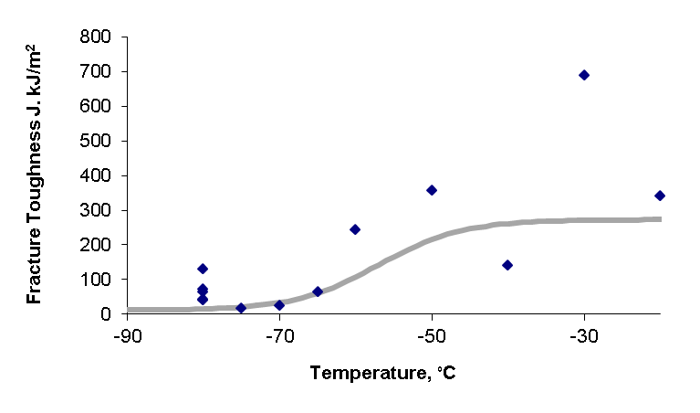 Figure 10 Fracture toughness data and transition curve for steel W03 using SENB specimens