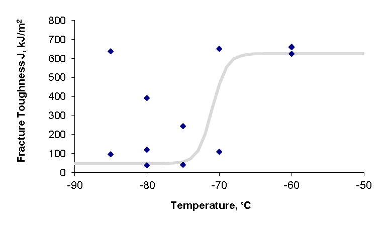 Figure 11 Fracture toughness data and transition curve for steel W03 using SENT specimens