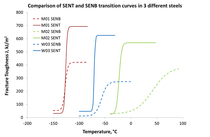 Figure 12 Comparison of SENT and SENB transition curves in three different steels