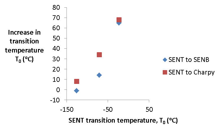 Figure 18 The difference in transition temperature, T0 between SENT and SENB specimens, plotted against the T0 for SENT specimens