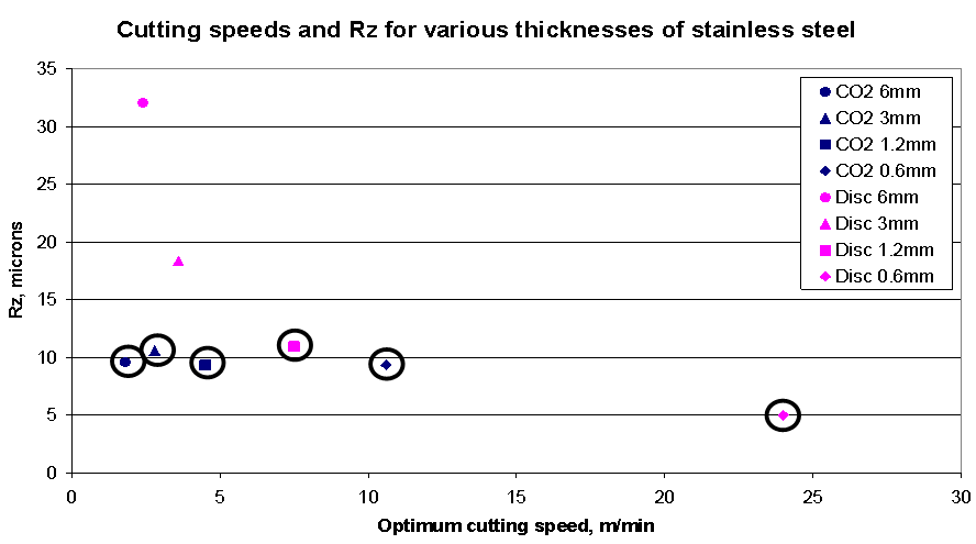 Figure 1 Rz vs cutting speed for the 'best' results for both lasers and all thicknesses