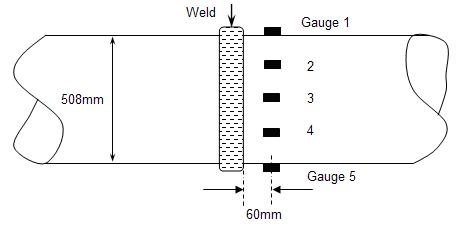 Figure 1 Full-scale girth welded specimen, including locations of strain gauges (gauges 6, 7 and 8 on other side of pipe, opposite to gauges 4, 3 and 2 respectively).