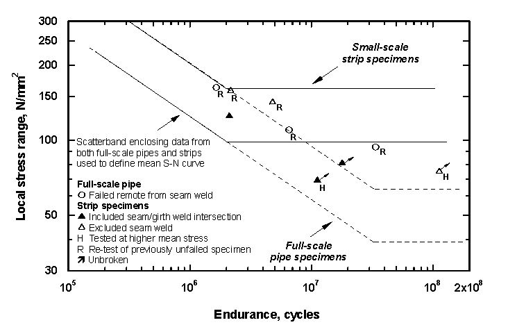 Figure 5 Fatigue test results obtained from extra tests performed to investigate reasons for difference between high-cycle fatigue performance of full-scale and strip specimens