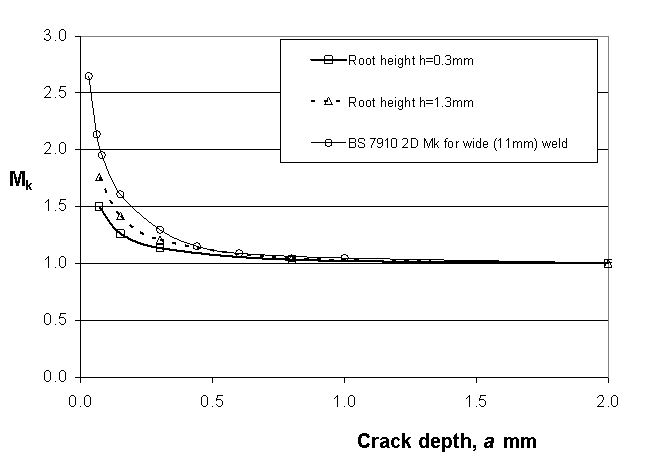 Figure 7 Mk solutions produced by FEA for crack at toe of 5mm wide girth weld root bead