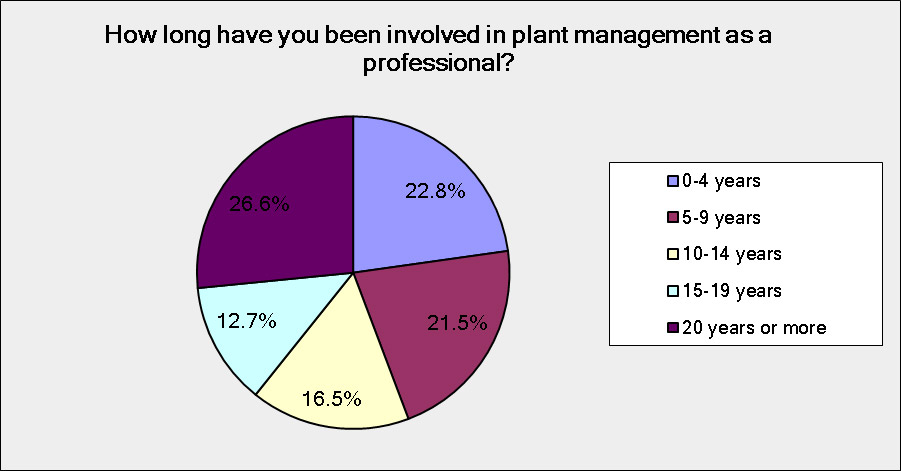 Fig. 1. Plant management experience of survey respondents