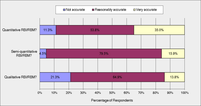 Fig. 7. Accuracy of different types of RBI/RBM assessments
