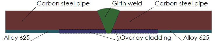 Figure 1: shows an illustration of the girth weld region in lined pipes.