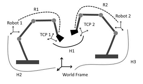 Figure 2 - Different reference frames for two industrial robots and the geometrical transformations between each