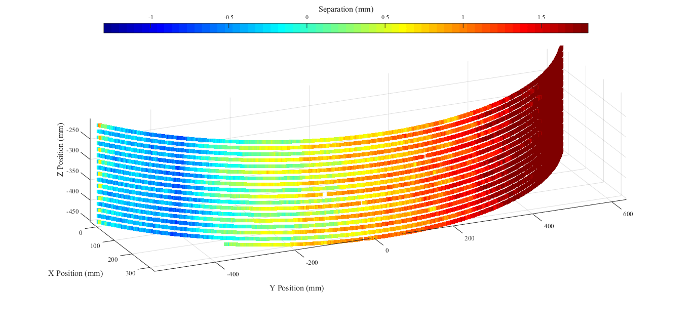 Figure 5- 3D plot of the distance each robot moved from the initial separation in combined synchronous operation mode