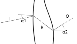 Figure 6 - Illustration of Snell's law for non-parallel curved surfaces