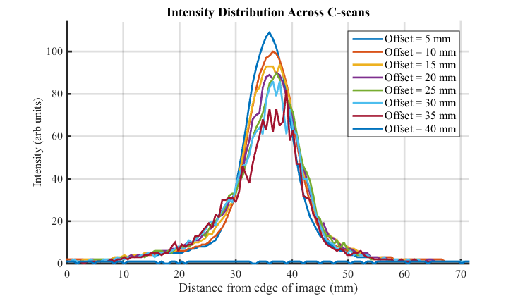 Figure 9 - Beam profiles across C-scans