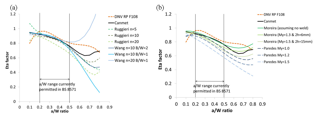 Fig. 1. (a) Comparison of plastic eta factors from literature for parent materials with different strain hardening coefficients (n). (b) Comparison of plastic eta factors from literature for welds of different strength mismatch (My) and weld width (2