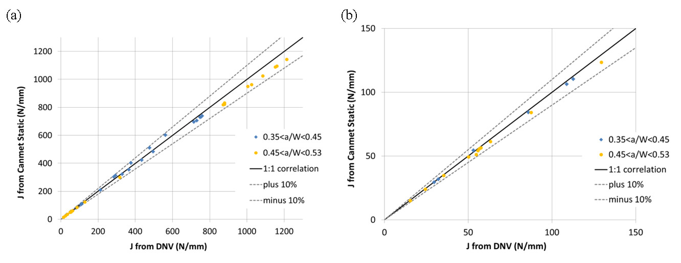 Fig. 3. (a) Full set of data showing comparison of experimental SENT single point results calculated using DNV and Canmet Static equations. Also shown are the 1:1 correlation line and ±10% error lines , (b) selection from (a) but just showing data at