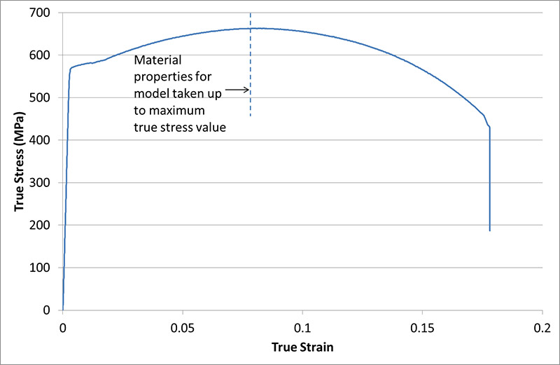 FIGURE 5 ENGINEERING AVERAGED AND SMOOTHED STRESS STRAIN CURVE FROM TENSILE DATA