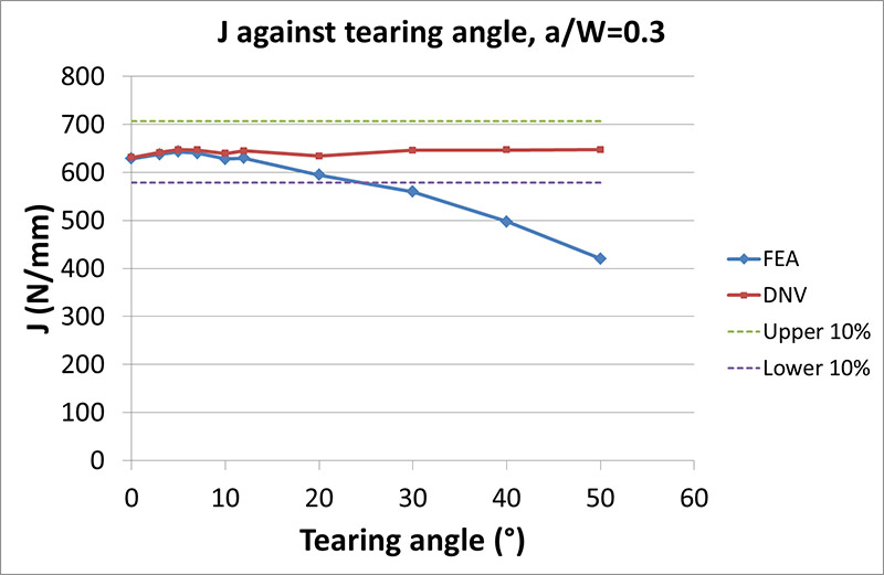 FIGURE 6 J FROM FEA COMPARED TO DNV AGAINST TEARING ANGLE FOR a0/W=0.3