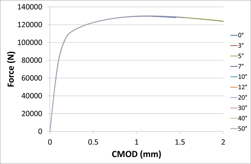 FIGURE 8 LOAD AGAINST CRACK MOUTH OPENING DISPLACEMENT (CMOD) FOR DIFFERENT TEARING ANGLES, WITH a0/W=0.3. THE CURVES ARE ALL EFFECTIVELY SUPERPOSED
