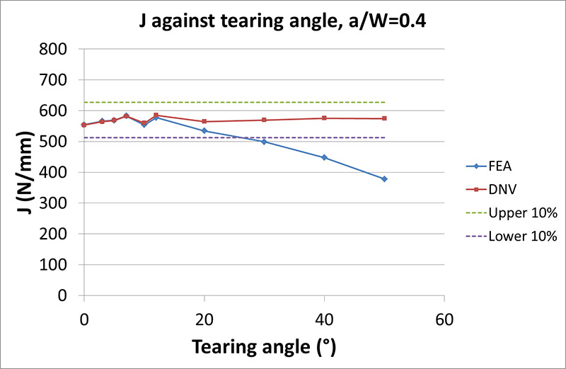 FIGURE 9 J FROM FEA COMPARED TO DNV AGAINST TEARING ANGLE FOR a0/W=0.4