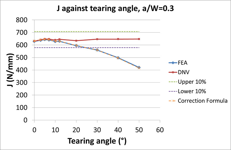 FIGURE 11 J FROM FEA COMPARED TO DNV AND THE CORRECTION FORMULA AGAINST TEARING ANGLE FOR a0/W=0.3. THE CORRECTION FORMULA RESULTS LIE ON THE FEA RESULTS BECAUSE OF THE AGREEMENT BETWEEN THE TWO