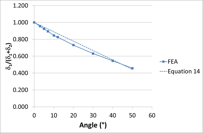 FIGURE 13 NORMALIZED MODE MIXITY AGAINST CPD ANGLE FROM FEA COMPARED TO LINEAR RELATIONSHIP IN EQUATION 14