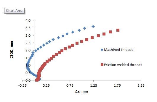 Fig. 10 Unloading compliance tearing resistance curves for 20mm thick specimens in M02 with a0/W of about 0.4, from specimens with machined threads, and with friction welded threads