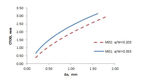 Fig. 11 Best fit Power Law curves for the friction welded SENT specimens tested using the unloading compliance technique