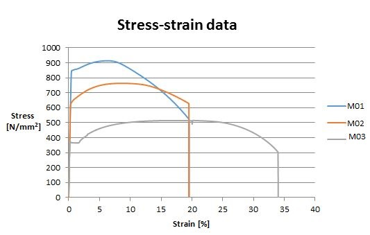 Fig. 13 Stress-strain curves of materials involved in the analysis