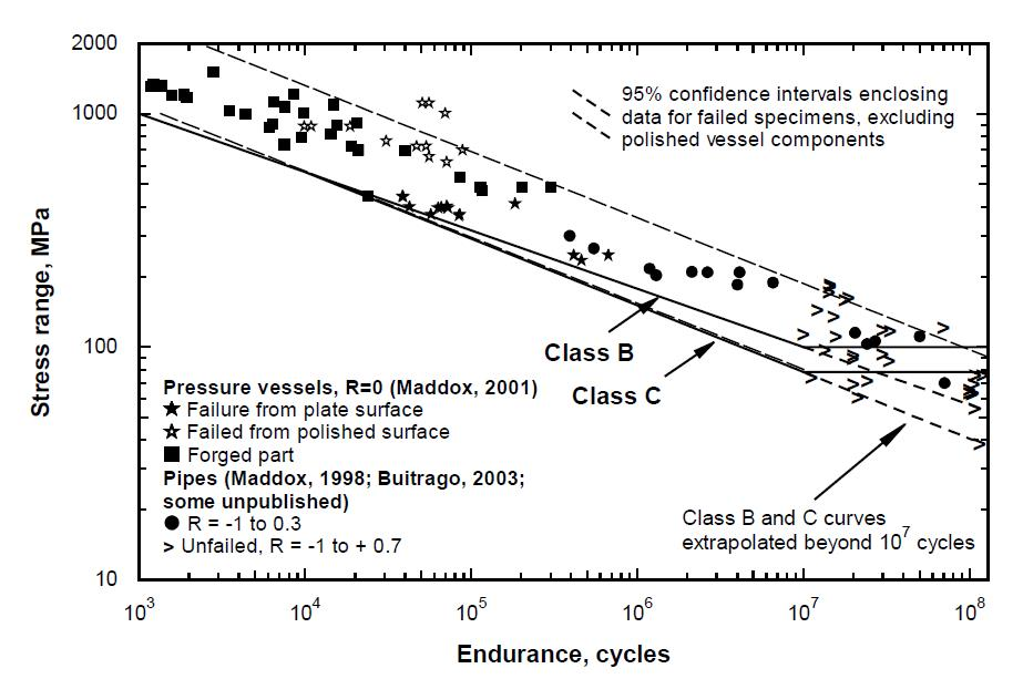 Figure 1 Fatigue test results obtained from pressure vessels, pipes, forging and plate that all failed in the plain steel remote from any welds (2-4)