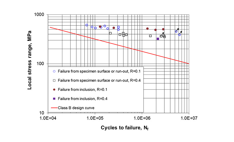 Figure 8 Comparison of the fatigue performance of the specimens failing from an inclusion with that of the specimens failing from specimen surfaces