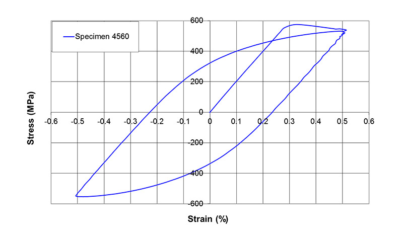 Figure 9 An example, showing the tensile stress-strain curve and the first cyclic hysteresis loop (specimen 4560)