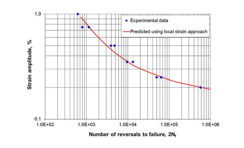 Figure 10 LCF test results for small cylindrical specimens tested under strain control