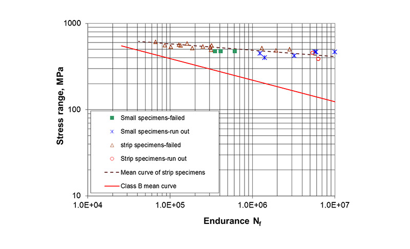 Figure 11 Comparison of the fatigue endurances for the strip and small cylindrical specimens tested under load control, all at R=0.1 (local stress for the strip specimens and nominal stress for the small cylindrical specimens)