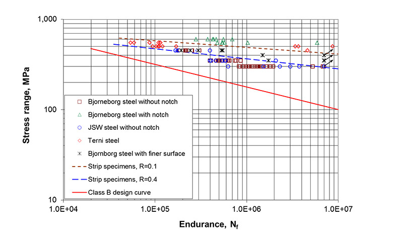 Figure 16 Comparison of the present fatigue test data and published data for QT steel forgings (17). The nominal stress was used for specimens with SCF=1.0 while the local stress was used for specimens with SCF>1.0