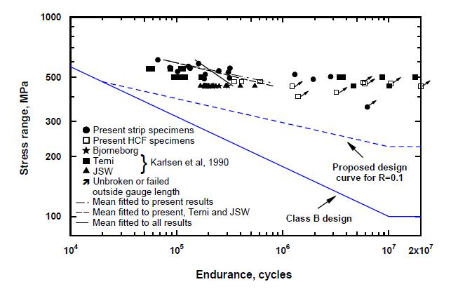 Figure 17a Comparison of the present results, published QT forging data (17), the proposed design curves and the Class B design curve: a) R=0.1; b) R=0.4. The nominal stress was used for specimens with SCF=1.0 while the local stress was used for spec