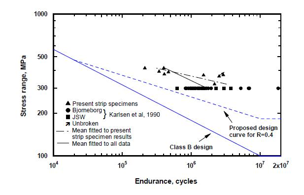 Figure 17b Comparison of the present results, published QT forging data (17), the proposed design curves and the Class B design curve: a) R=0.1; b) R=0.4. The nominal stress was used for specimens with SCF=1.0 while the local stress was used for spec