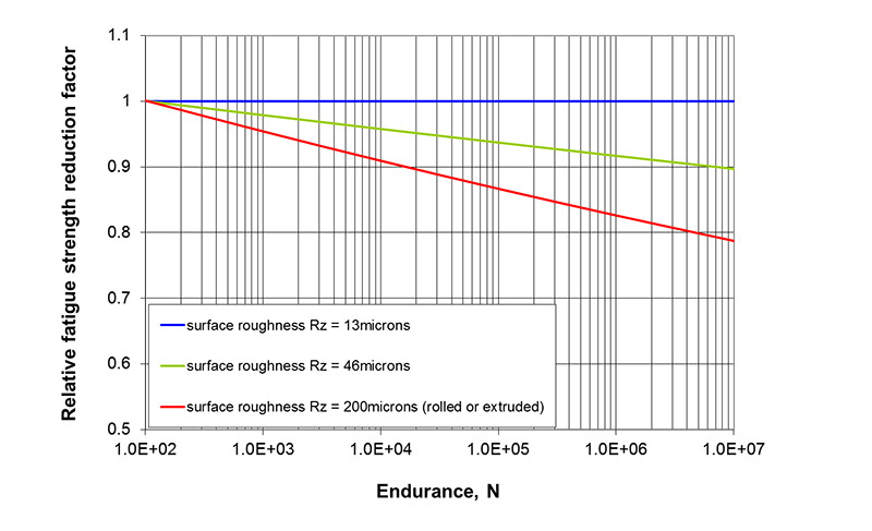 Figure 18 Predicted relative fatigue strength reduction factor for the specimens with rougher surface finish (from Connector H) based on the guidance in BS EN 13445