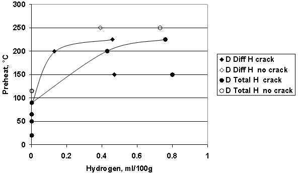 Fig.6 Summary of results of CTS tests on 2¼Cr-1Mo steel D