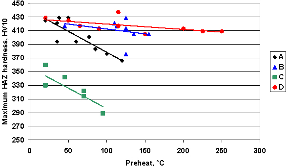 Fig.7 Effect of preheat on maximum hardness for the different steels