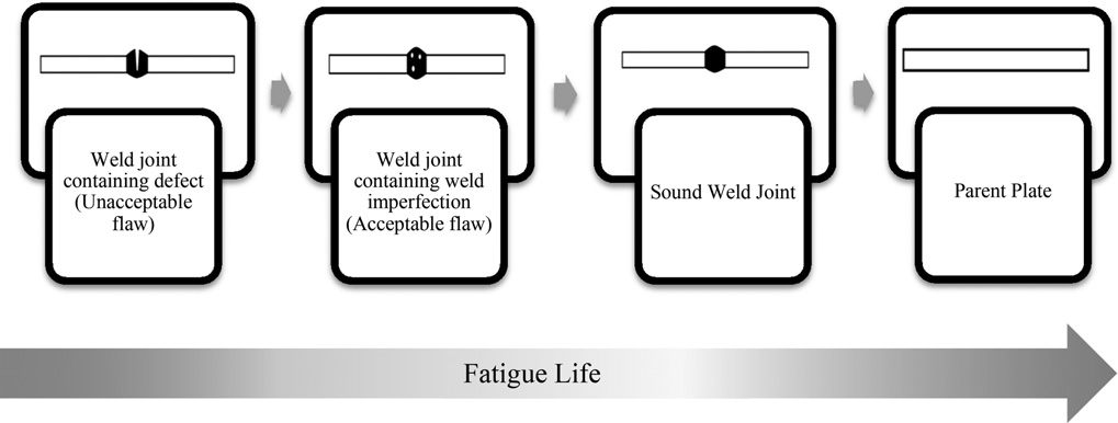 Fig. 4 Effect of Imperfections on the fatigue life of welded joints