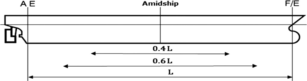Fig. 6 Definition of midship length