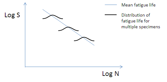 Figure 1 - An SN curve showing a representation of scatter in fatigue test data