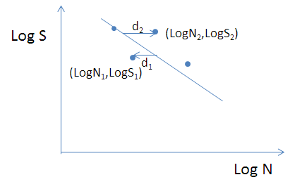 Figure 3 - The concept of regression analysis of test results (blue points) as compared to the fitted mean line
